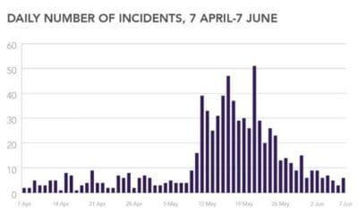Rapport Britse antisemitismewaakhond: 'ongekende' toename incidenten sinds conflict Gaza